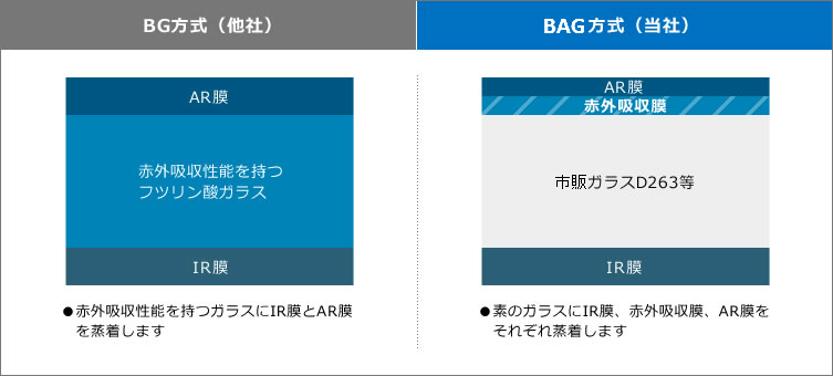 IR cut filter configuration comparison between BAG (TAMA Electronics) and BG (others)